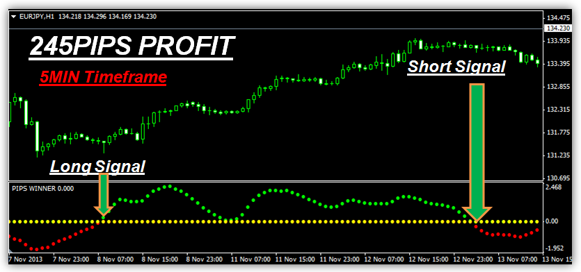 Thomas Demark - Capitalizing on Short Term Market Moves with bonus Pips Winner indicator